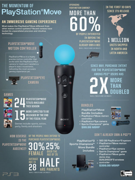The Momentum of PlayStation Move  Infographic