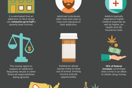 The Monetary Cost of Addiction Infographic