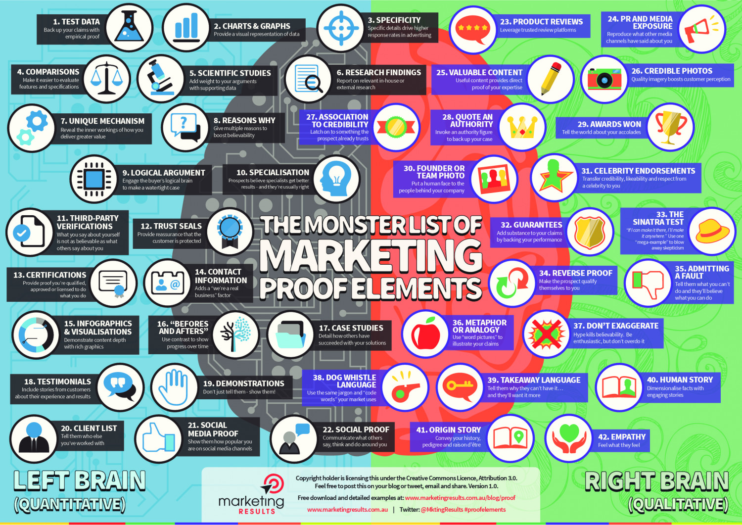 The Monster List of Marketing PROOF ELEMENTS Infographic