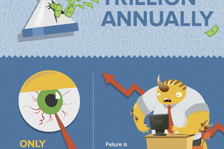 The monstrous cost of work failure Infographic