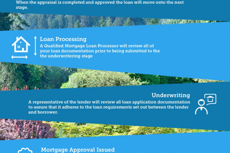 The Mortgage Loan Process Infographic
