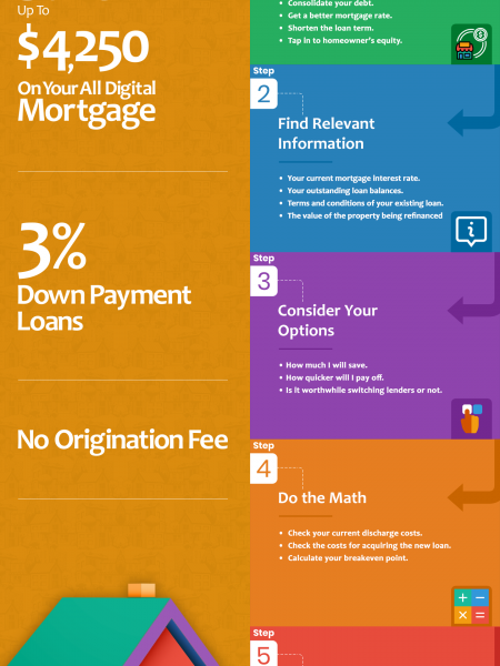 The Mortgage Refinance Process Infographic