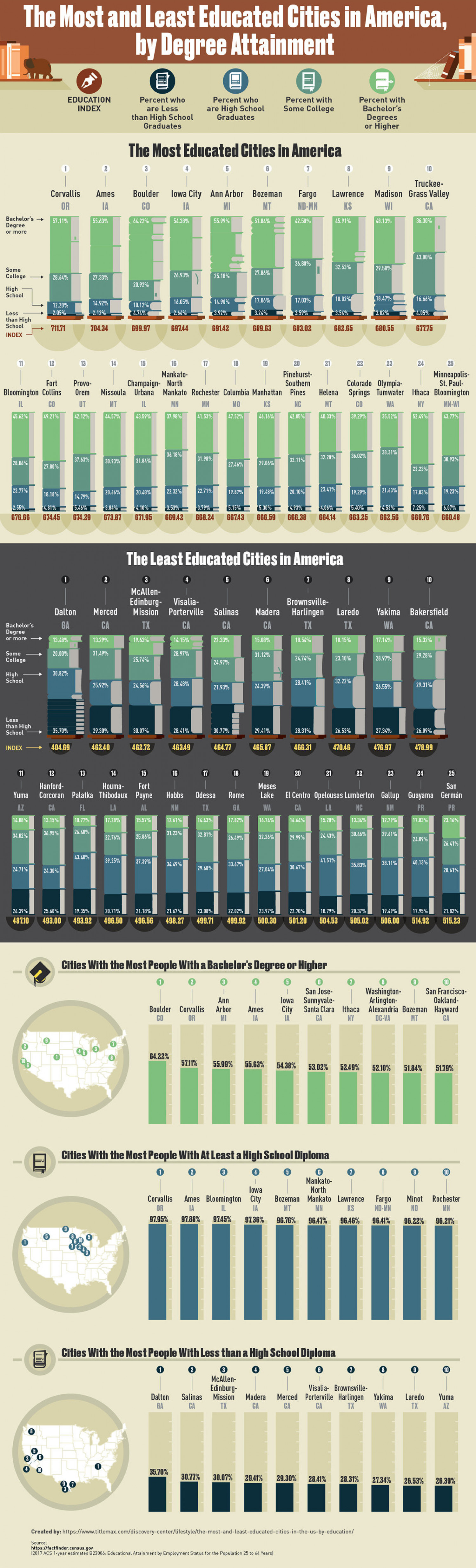 The Most and Least Educated Cities in the United States, by Degree Attainment Infographic