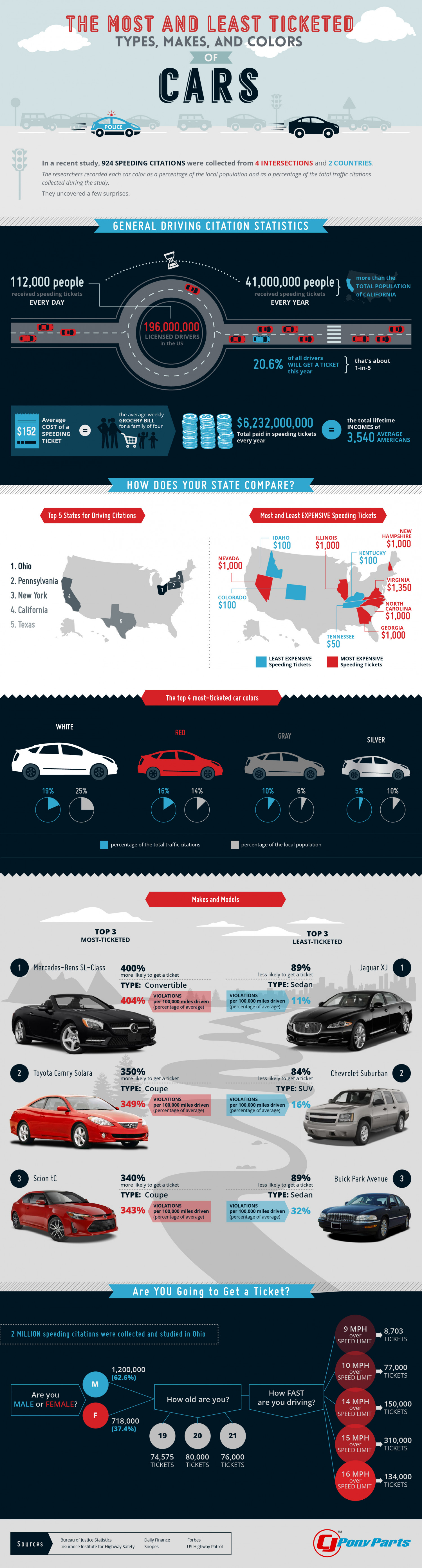 The Most and Least Ticketed Types, Makes, and Colors of Cars Infographic