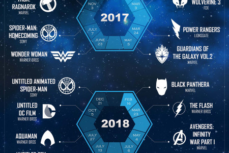 The most anticipated super hero movies in the next 5 years Infographic
