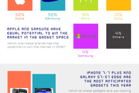 THE MOST AWAITED GADGETS OF 2016! Infographic