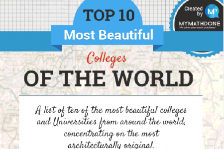 The Most Beautiful Universities From Around The World Infographic