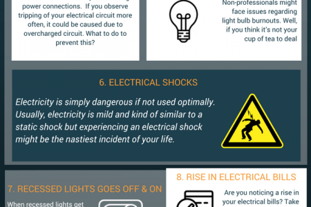 The Most Common Household Electrical Faults Infographic