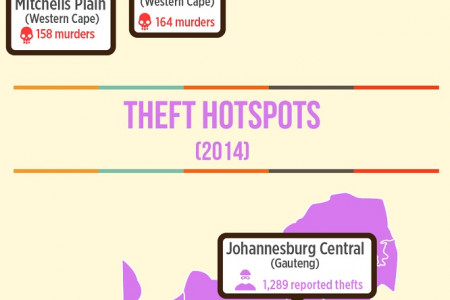 The Most Dangerous and Safe Tourist Attractions in South Africa Infographic