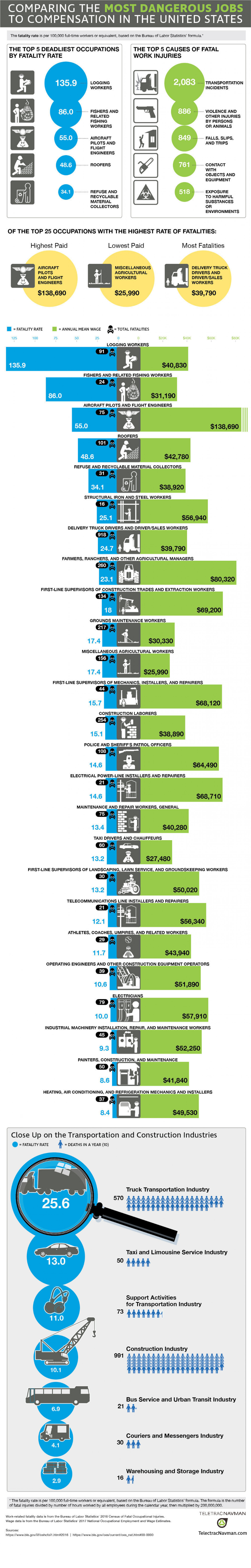 The Most Dangerous Jobs in the United States Infographic