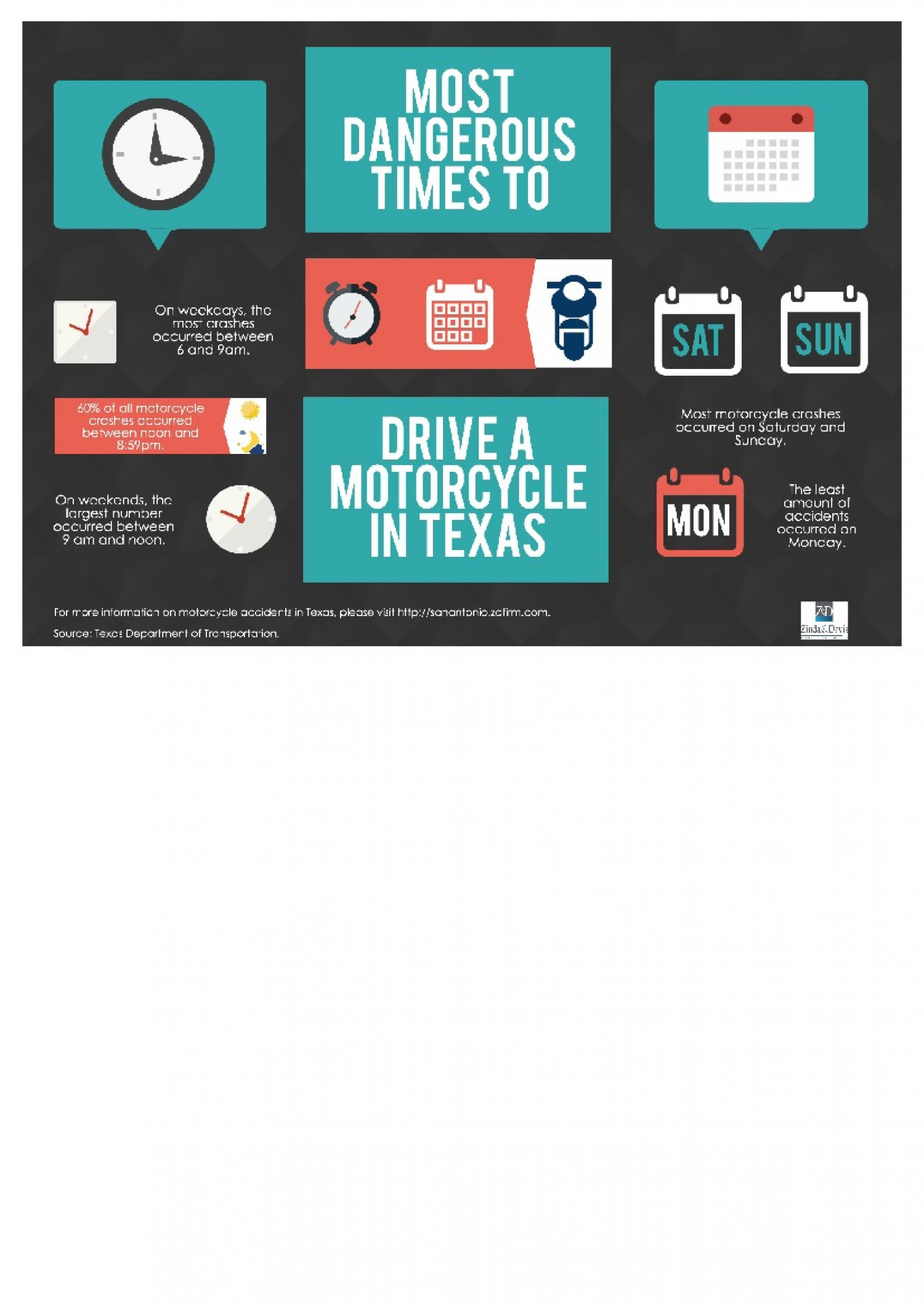 The Most Dangerous Times To Drive A Motorcycle in Texas Infographic