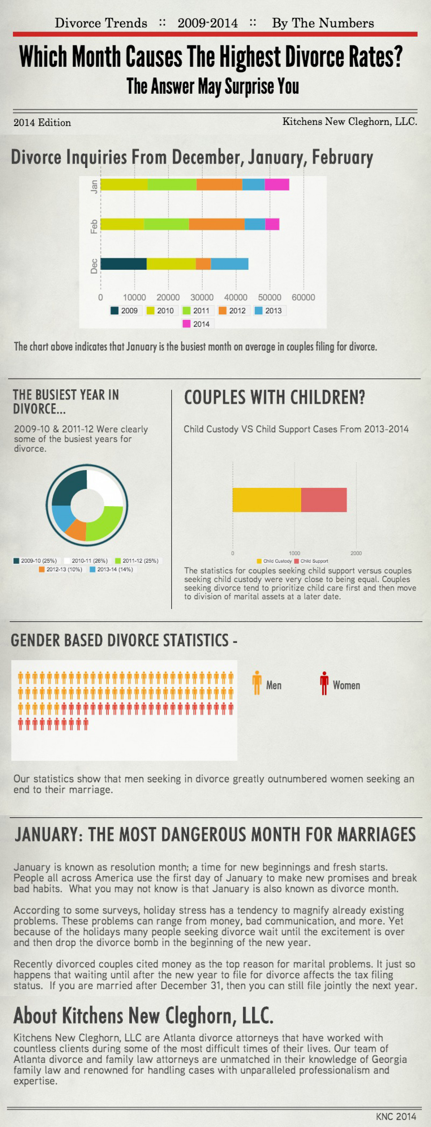 Which Month Causes The Highest Divorce Rates? Infographic