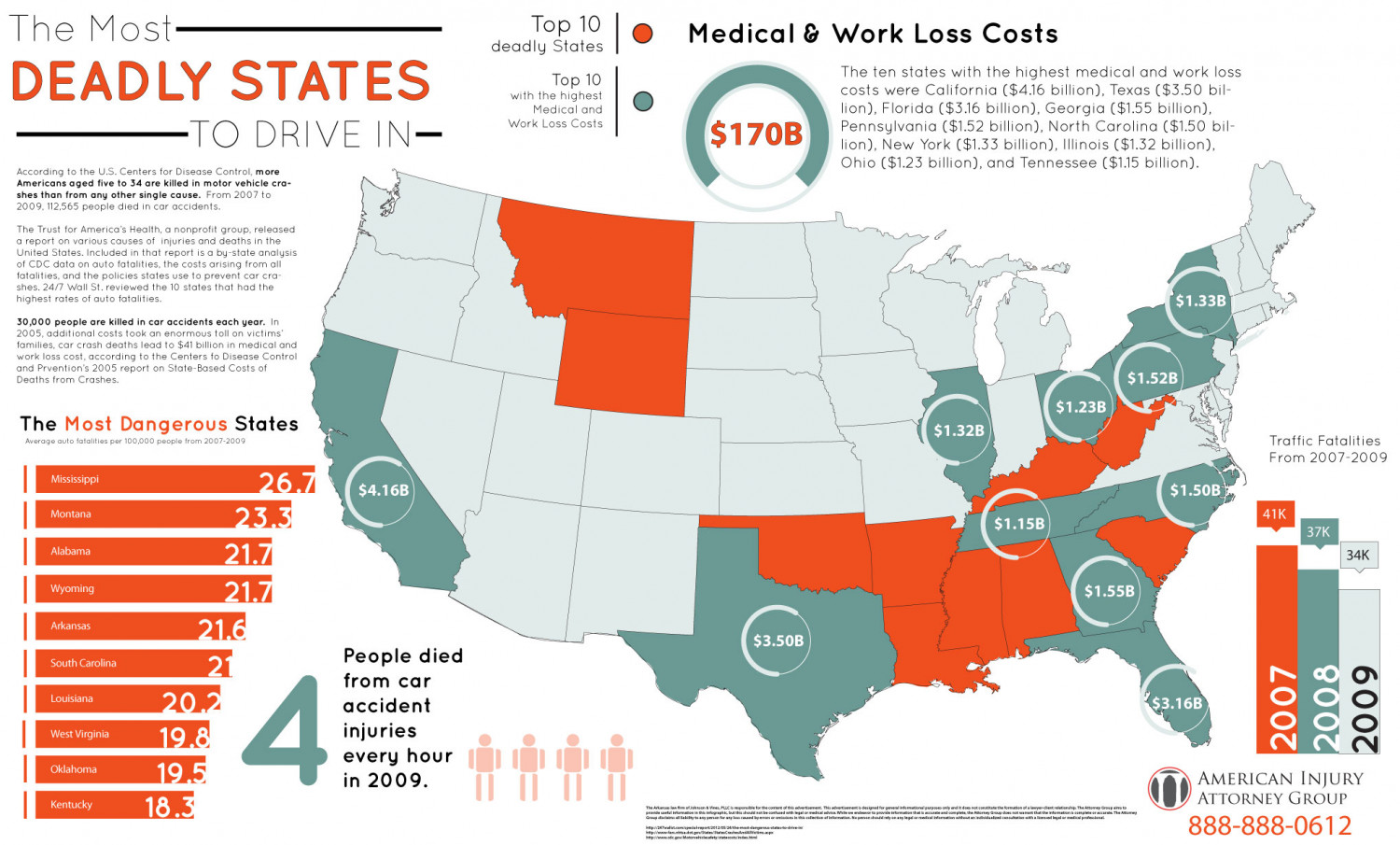The Most Deadly States to drive in Infographic