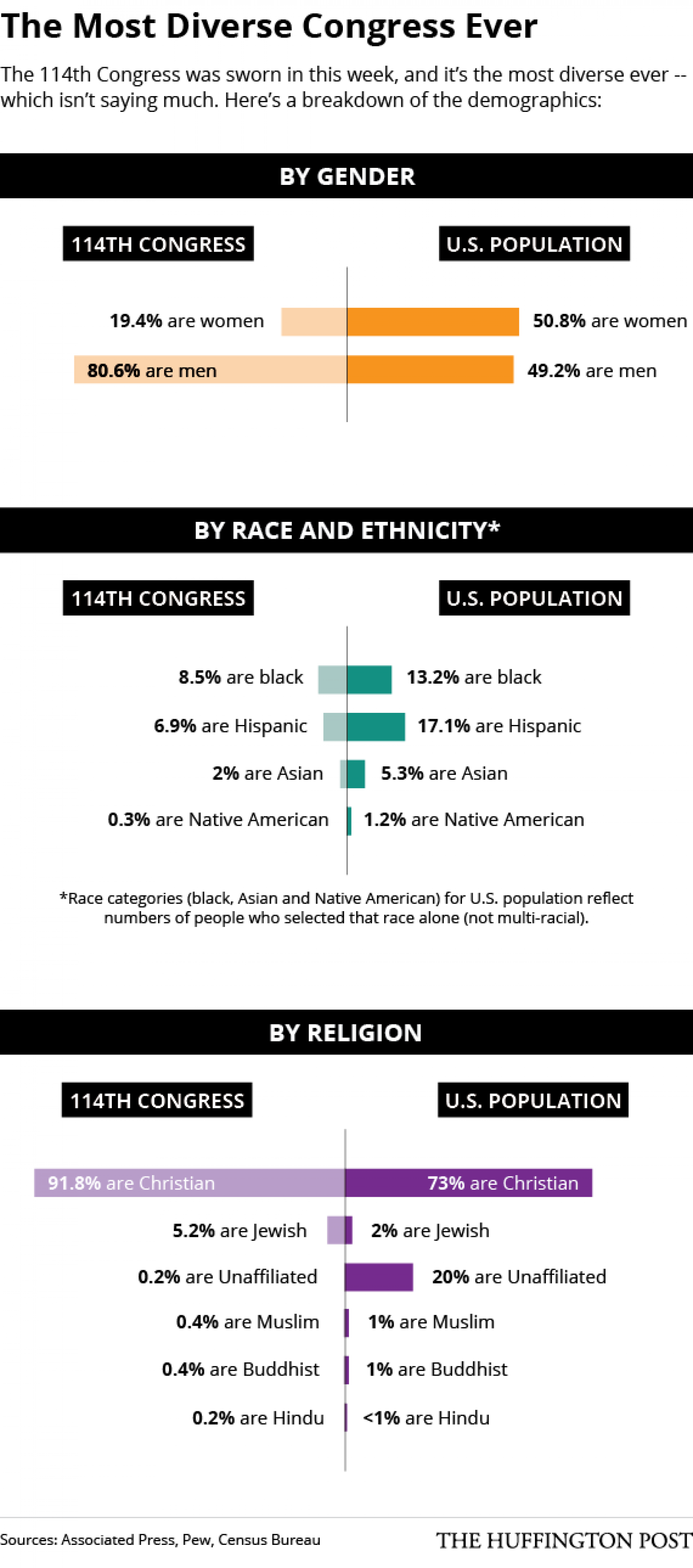 The Most Diverse Congress Ever Infographic