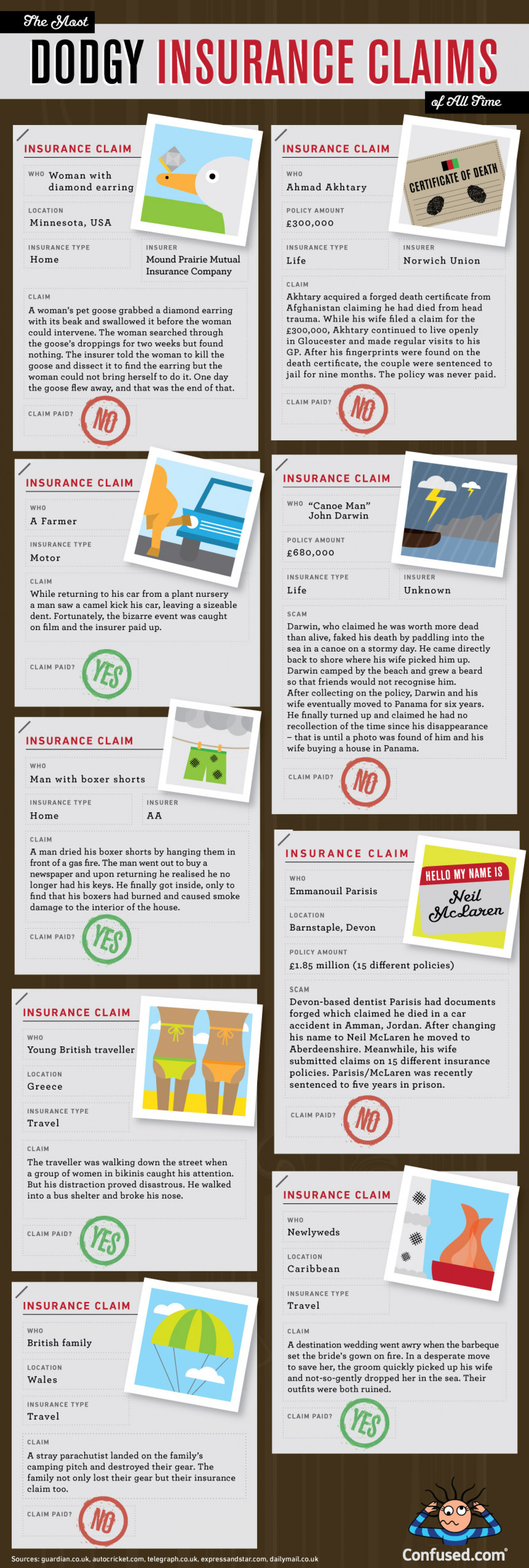 The Most Dodgy Insurance Claims of All Time Infographic