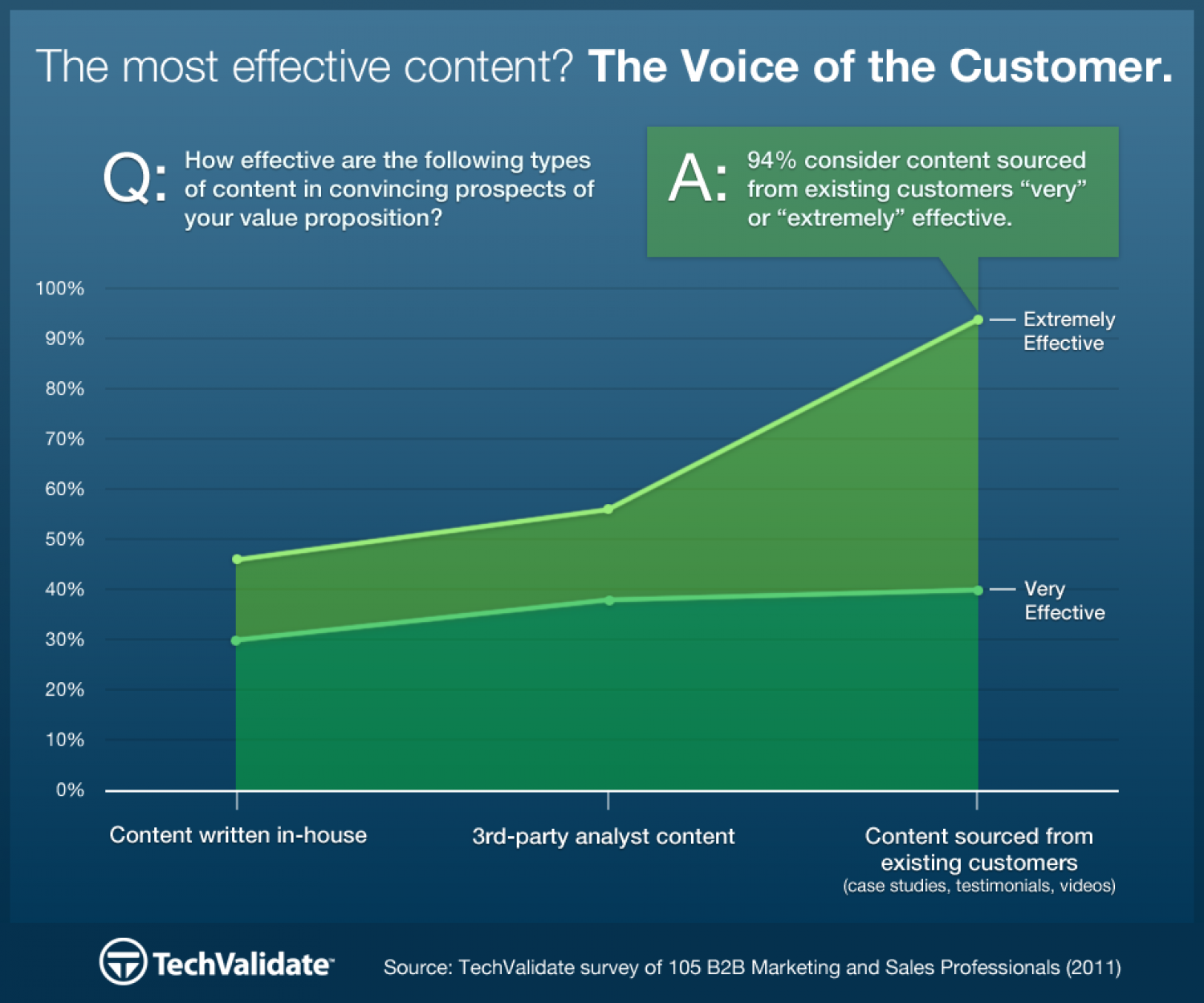 The Most Effective Content: The Voice of the Customer Infographic
