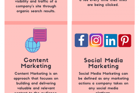 The Most Effective Digital Marketing Strategies Infographic