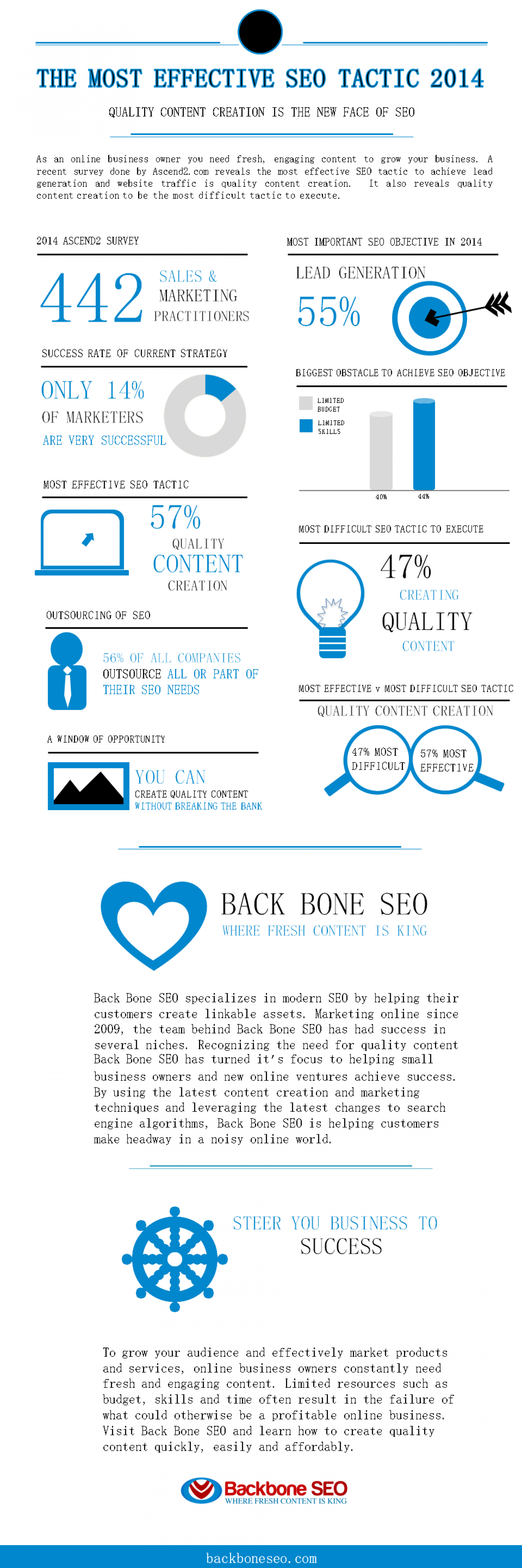 The Most Effective SEO Tactic 2014 Infographic