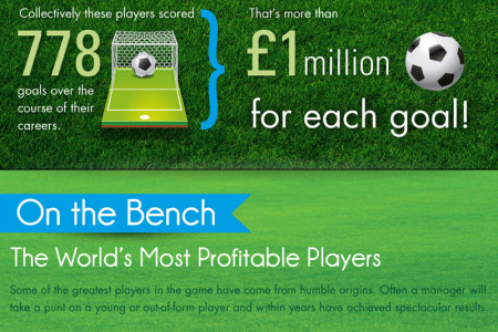 The Most Expensive Football Team Infographic