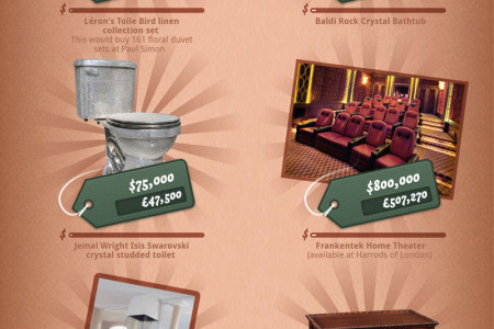 The Most Expensive Furniture Infographic