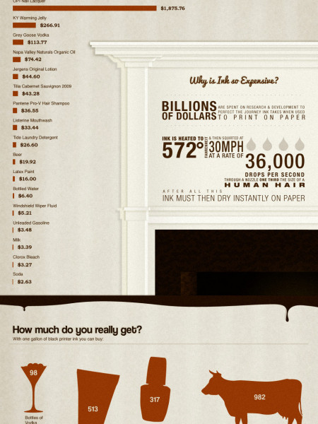 The Most Expensive Liquids  Infographic