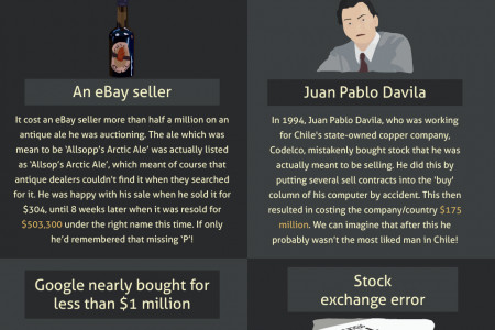 The Most Expensive Mistakes in Business History Infographic