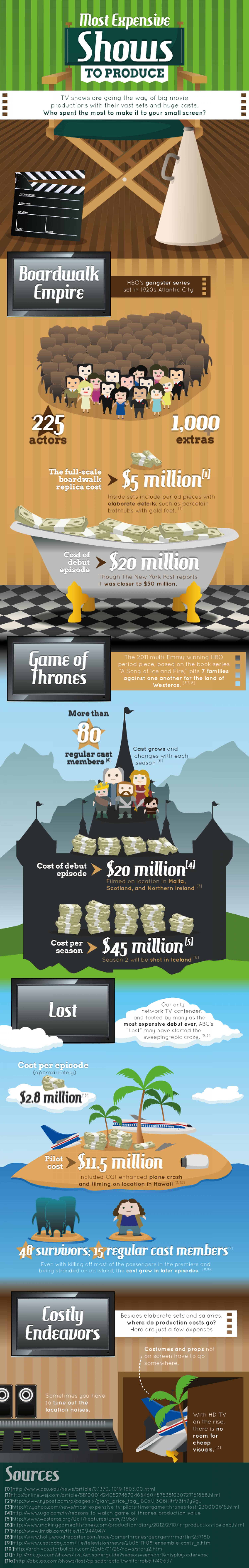 The Most Expensive Shows To Produce Infographic