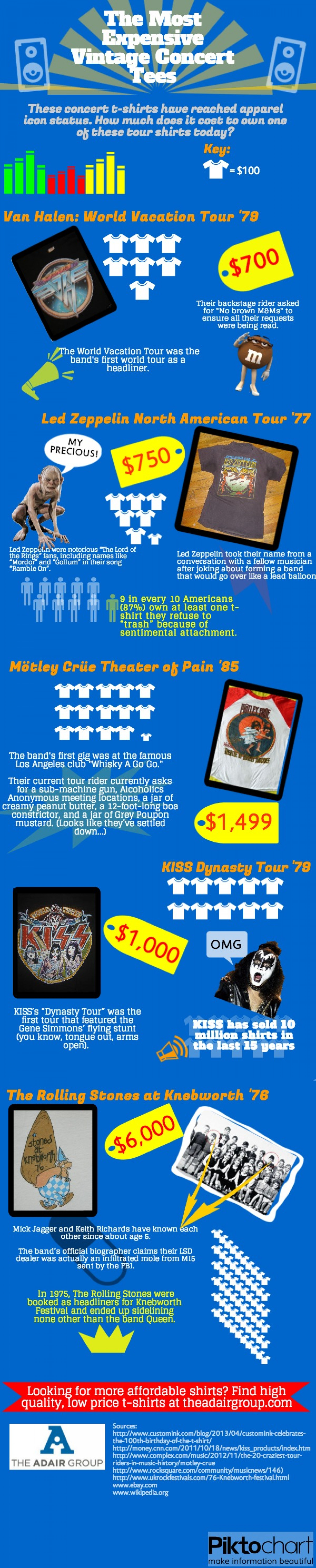 The Most Expensive Vintage Concert T Shirts Infographic