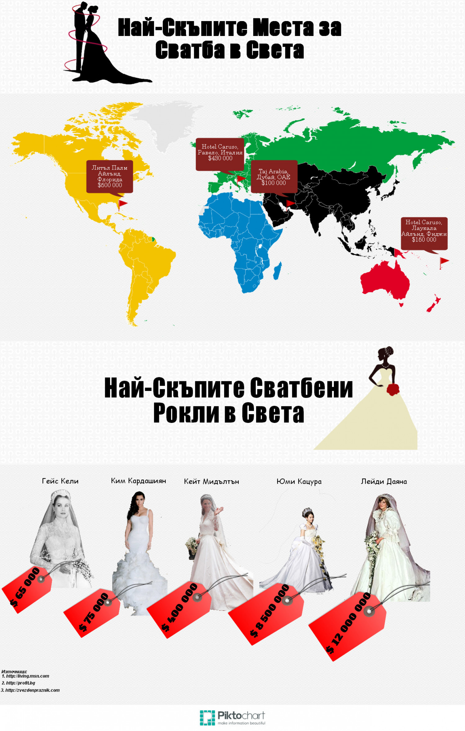 The Most Expensive Wedding Places in The World Infographic