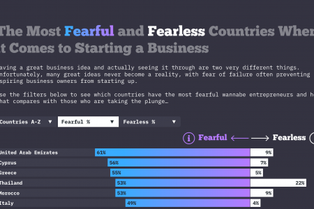 The Most Fearful and Fearless Countries When it comes to Starting a Business  Infographic