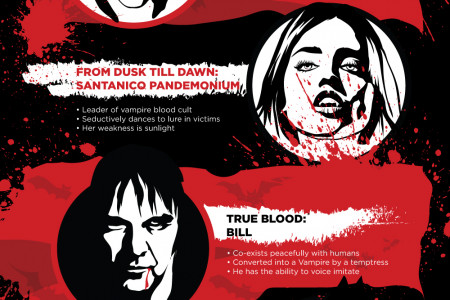 The Most Iconic Vampire of All-Time Infographic
