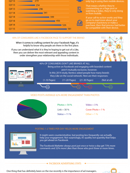 The Most Important Facebook Stats for Business Infographic