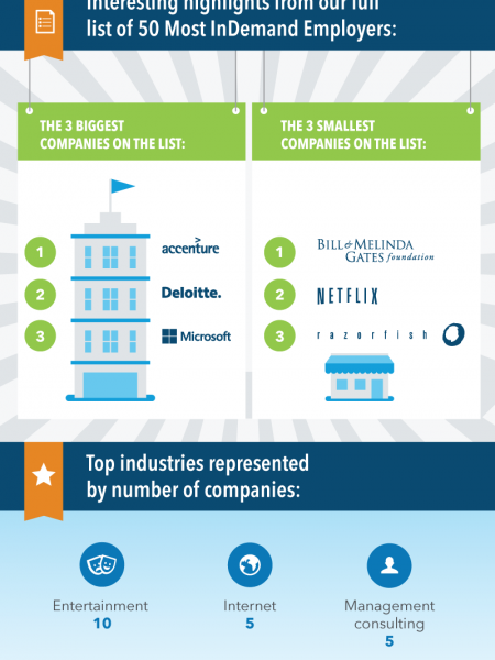 North America's 50 Most InDemand Employers Infographic