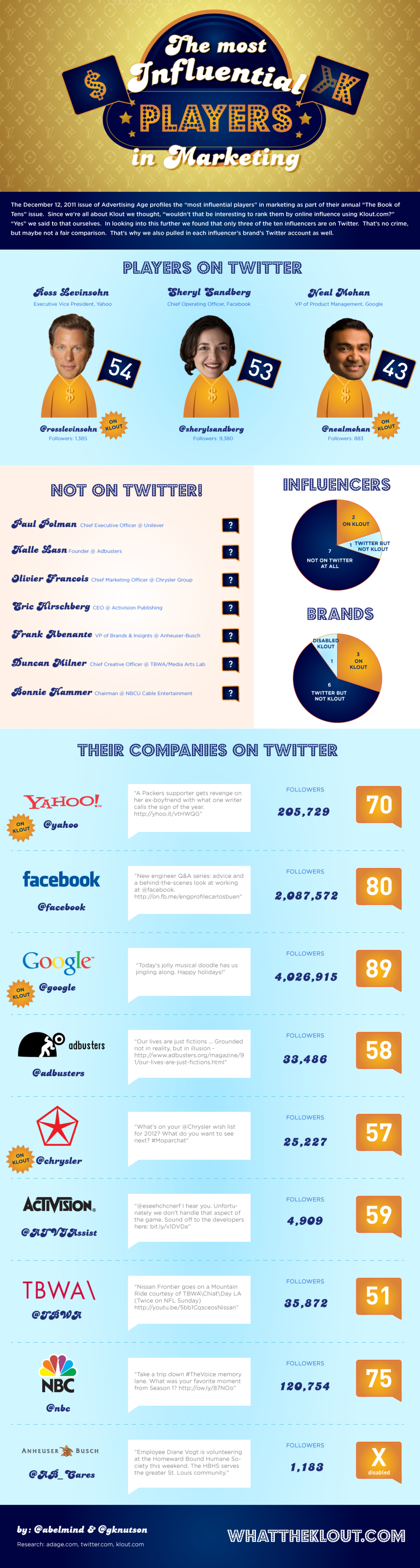 """The most influential """"Players"""" in Marketing Infographic"""