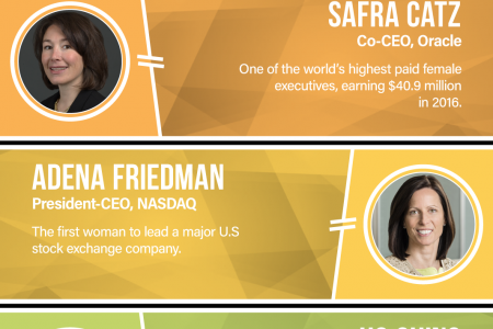 The Most Influential Women In The World of Tech and Business Infographic