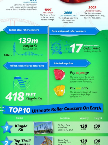 The Most Insane Roller Coasters in the World Infographic