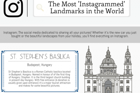 The Most 'Instagrammed' Landmarks in the World Infographic