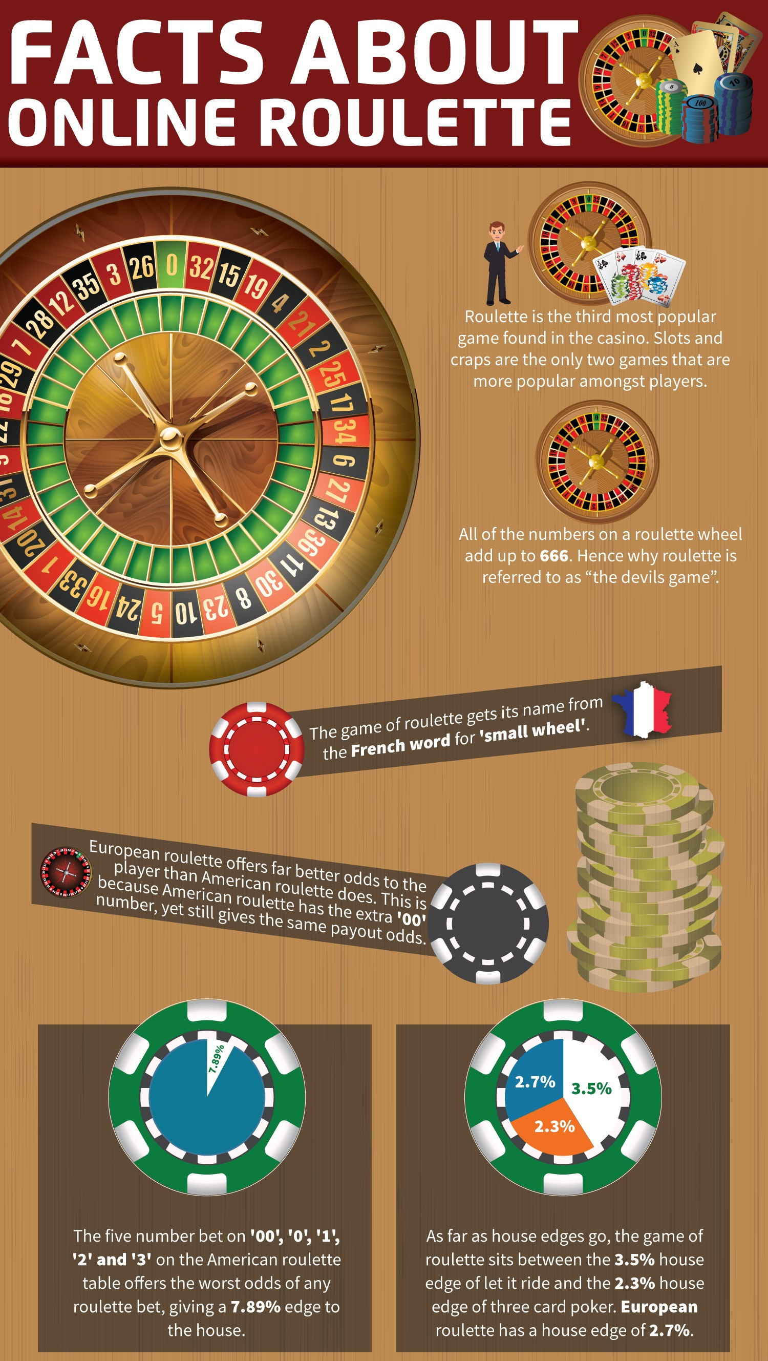 The most interesting facts about roulette Infographic