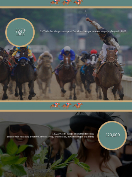Interesting Kentucky Derby Facts and Stats  Infographic