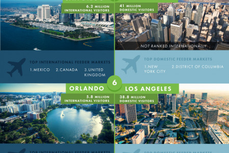 The most popular American cities for international and domestic travel  Infographic