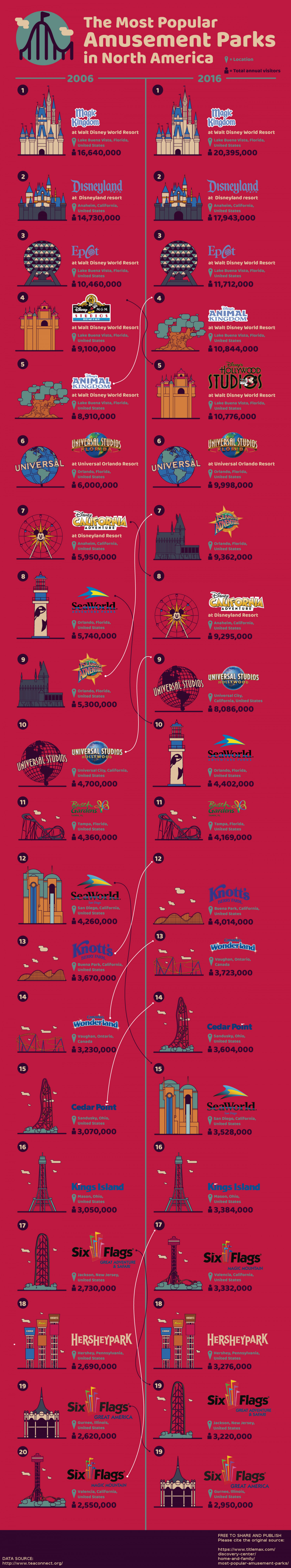 The Most Popular Amusement Parks in North America (By Visitors over a Decade) Infographic