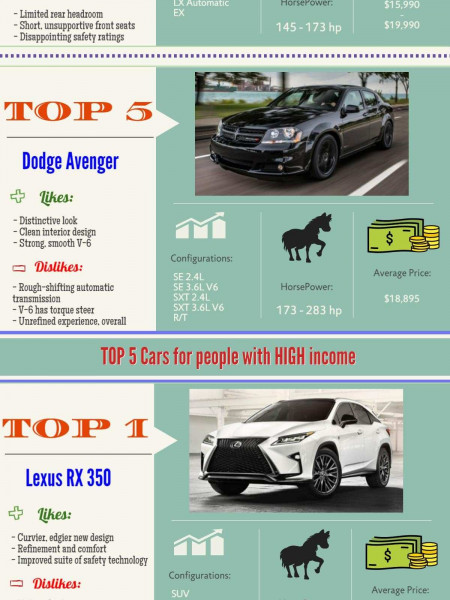 The most popular cars (TOP5) for people with small & average family income! Infographic