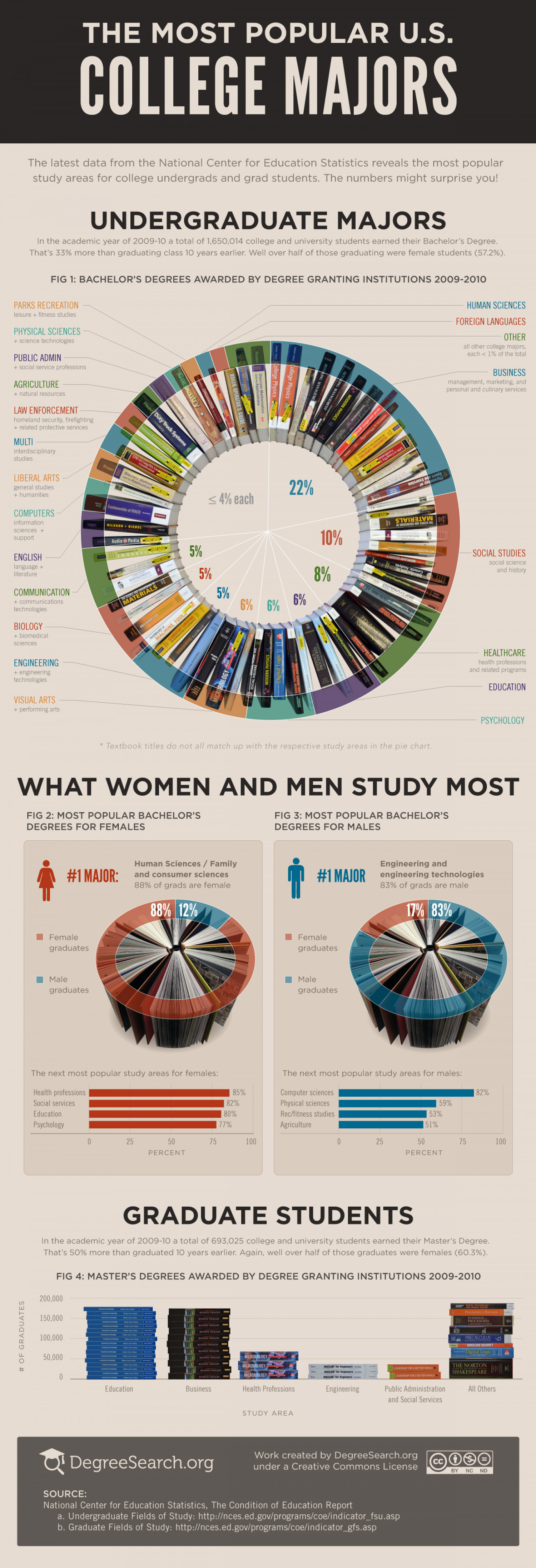 The Most Popular College Majors 2012 Infographic