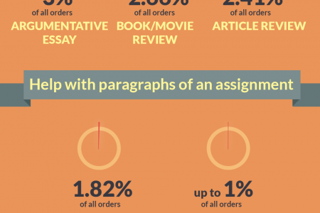 The Most Popular Custom Writing Orders on ProPaperWritings.com Infographic