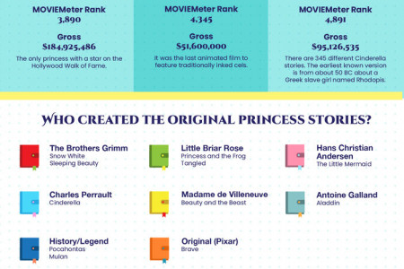 The Most Popular Disney Princesses  Infographic