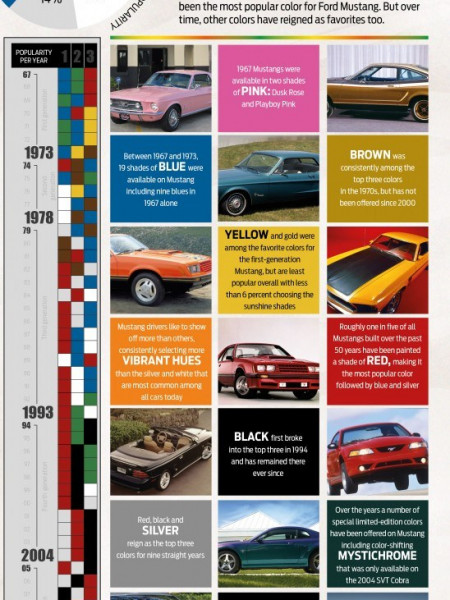 The Most Popular Ford Mustang Colors of All-Time  Infographic