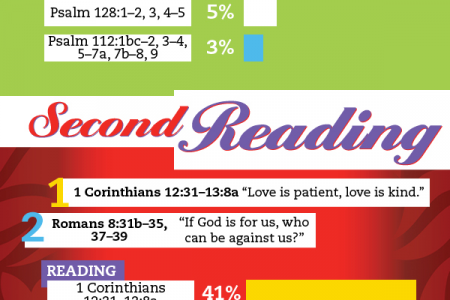 The Most Popular Wedding Readings  Infographic