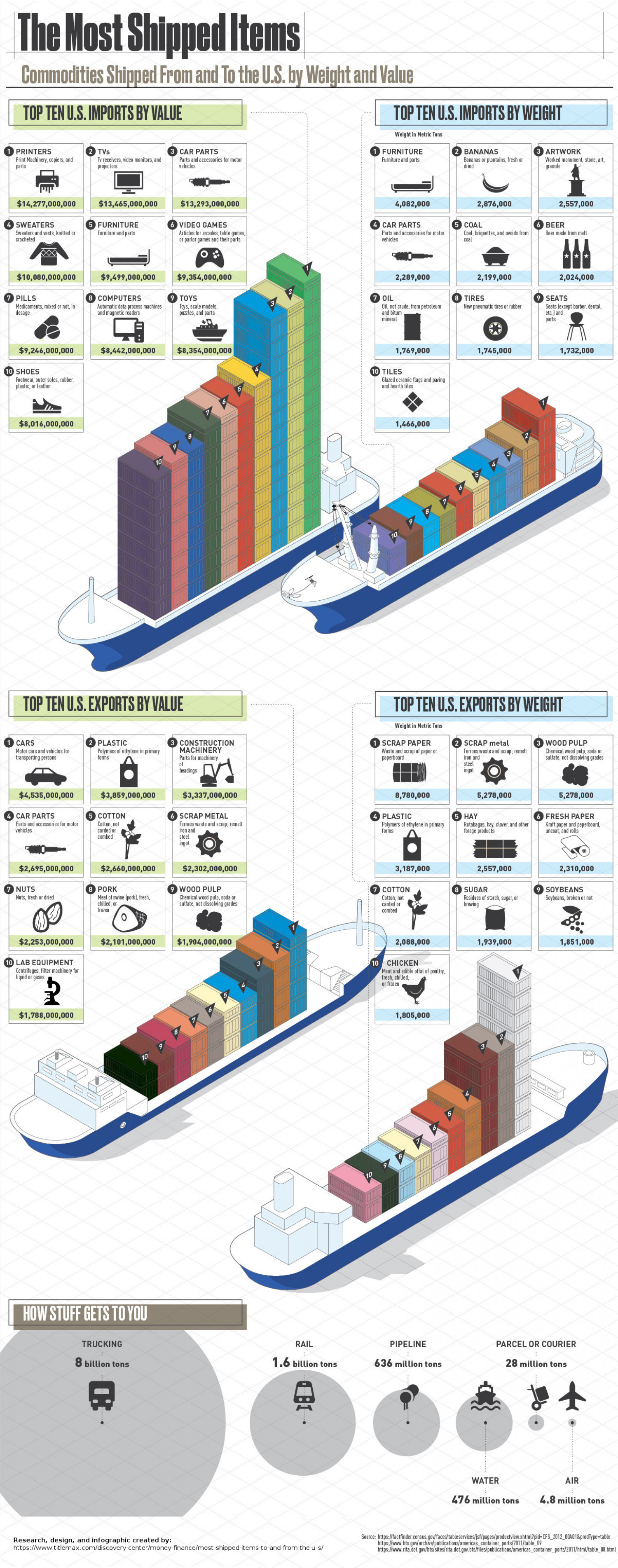 The Most Shipped Items to and From the U.S. by Weight and Value  Infographic