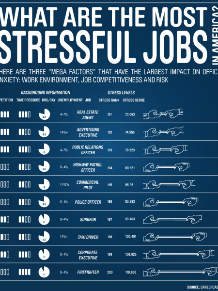 The Most Stressful Jobs in America Infographic