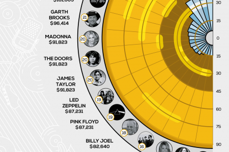 The Most Successful Musicians of All Time Infographic